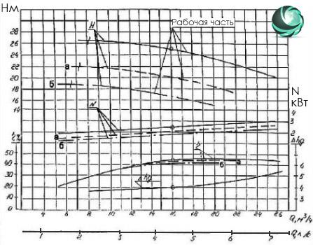 Графические характеристики фекального насоса СД16/25