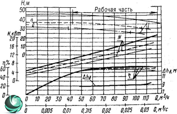 Графические характеристики фекального насоса СД100/40