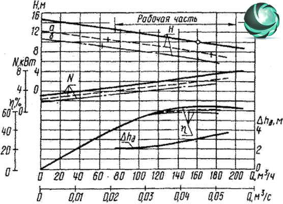 Графические характеристики фекального насоса СД160/10