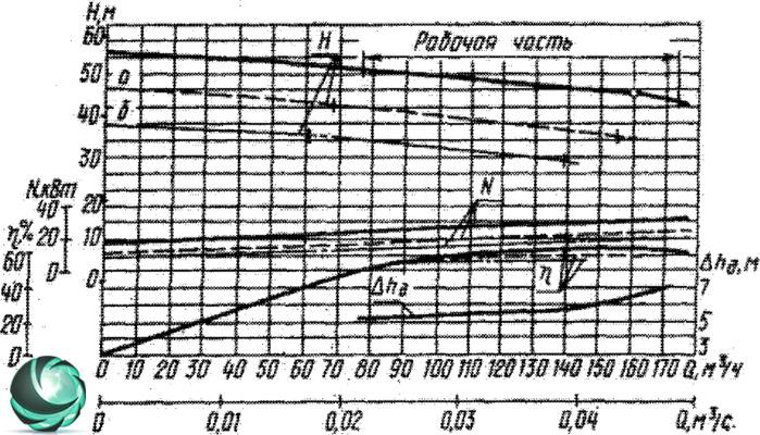 Графические характеристики фекального насоса СД160/45