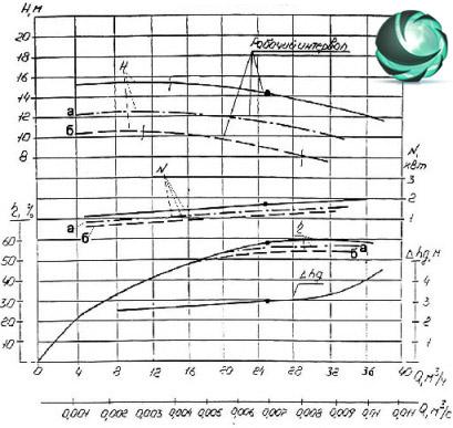 Графические характеристики фекального насоса СД25/14