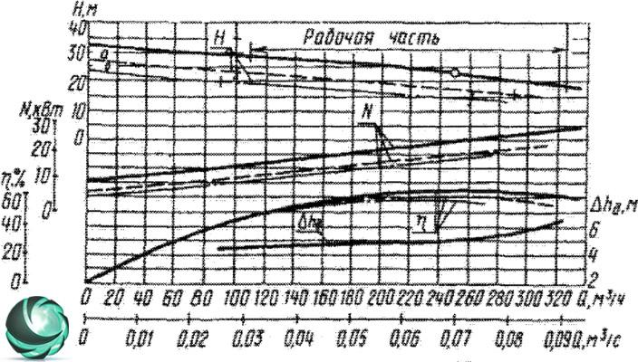 Графические характеристики фекального насоса СД250/22,5