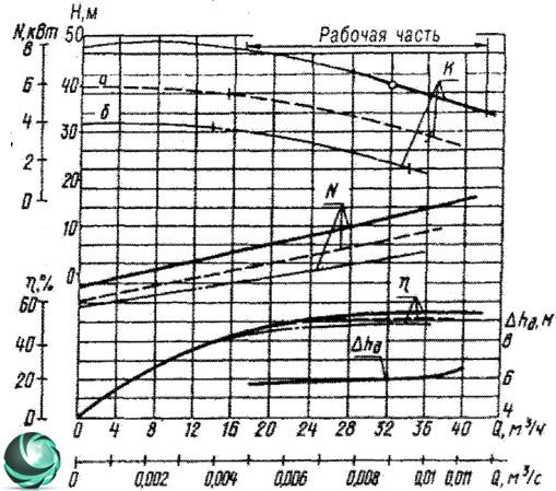 Графические характеристики фекального насоса СД32/40