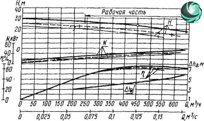 Графические характеристики фекального насоса СД450/22,5