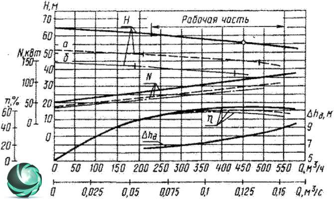 фото графические характеристики фекального насоса СД450/56