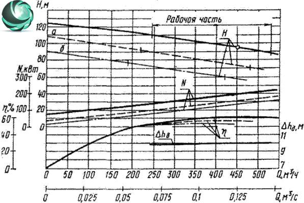 фото Графические характеристики фекального насоса СД450/95-2