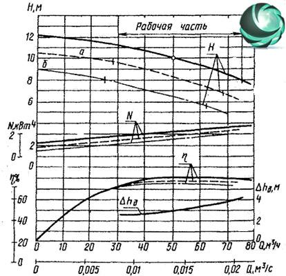 Графические характеристики фекального насоса СД50/10