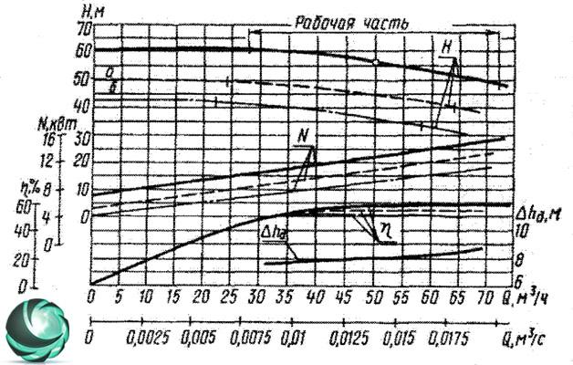 Графические характеристики фекального насоса СД50/56
