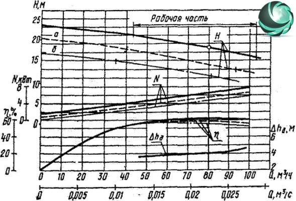 Графические характеристики фекального насоса СД80/18