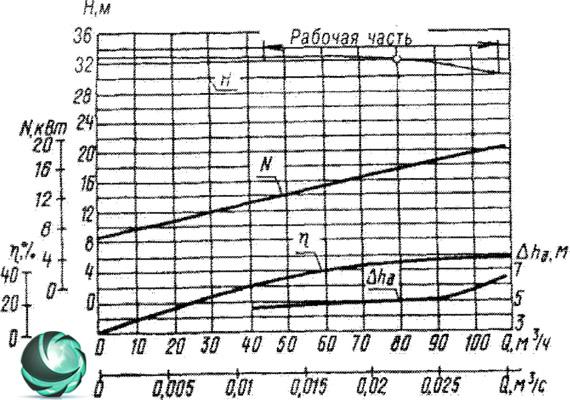 Графические характеристики фекального насоса СД80/32
