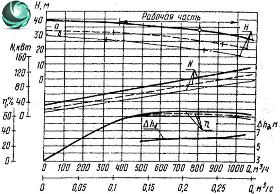 Графические характеристики фекального насоса СД800/32