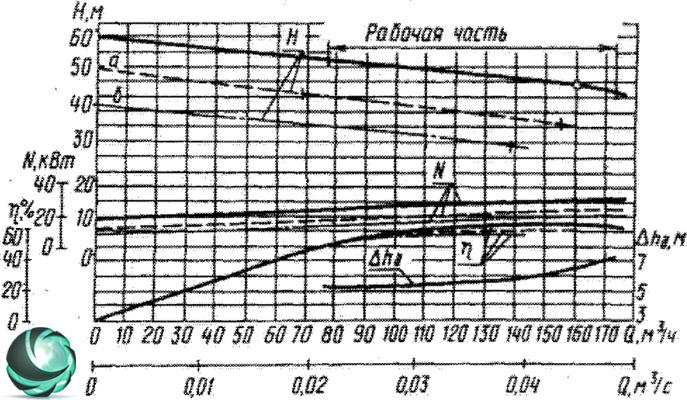 фото Графические характеристики фекального насоса СДВ160/45