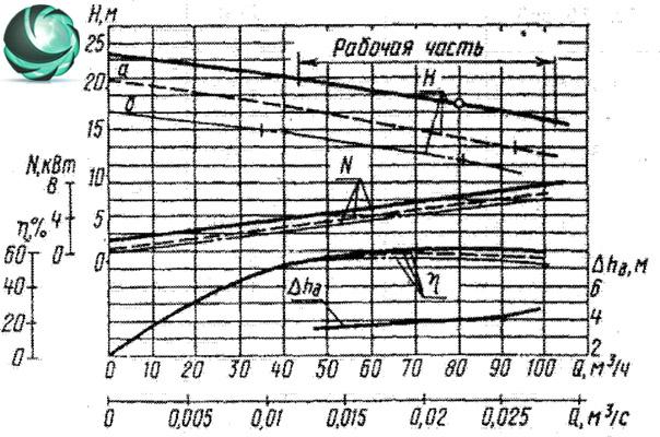 фото Графические характеристики фекального насоса СДВ80/18