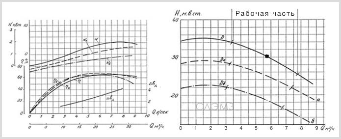 Графические характеристики К100-80-160 из паспорта
