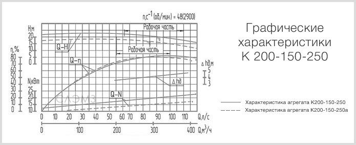 Графические характеристики К200-150-250 из паспорта