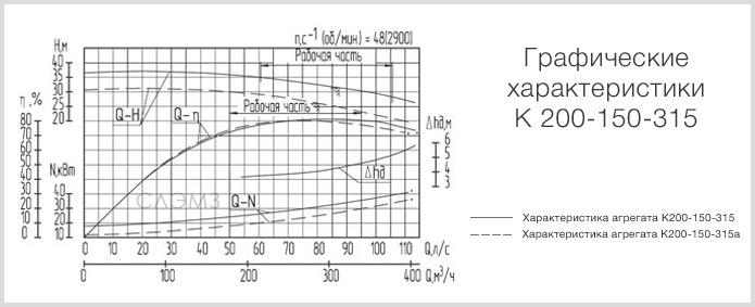 Графические характеристики К200-150-315 из паспорта