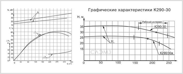 Графические характеристики К 290-30 из паспорта