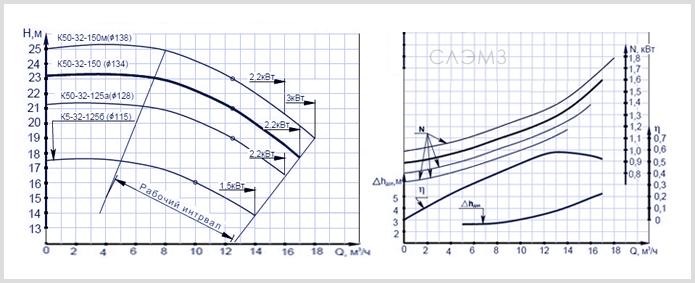 Графические характеристики К 50-32-125 и 150 из паспорта