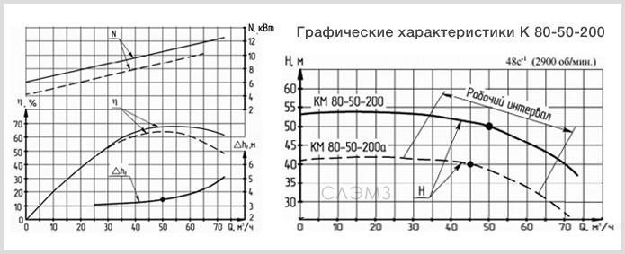 Графические характеристики К80-50-200 из паспорта