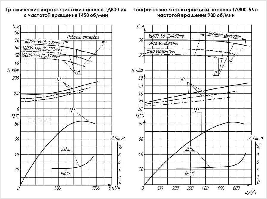 Графические характеристики насосов 1Д800-56