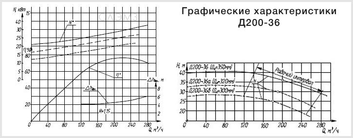 Графические характеристики насоса Д200-36