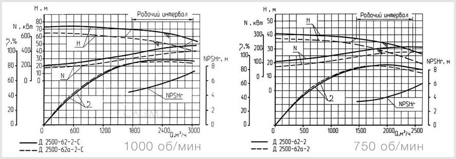 Графические характеристики насоса Д2500-62