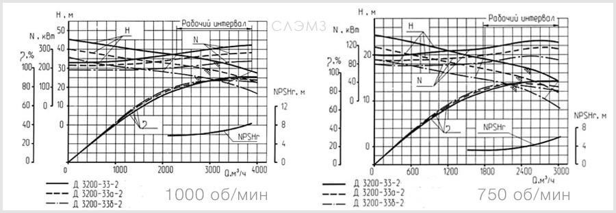 Графические характеристики насоса Д3200-33