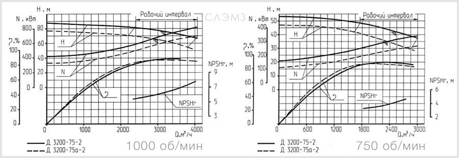 Графические характеристики насоса Д3200-75