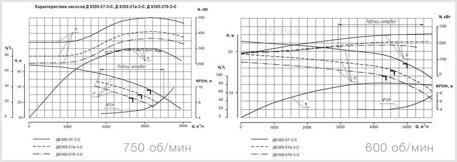 Графические характеристики насоса Д6300-27