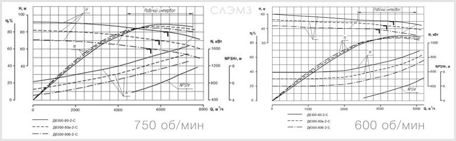 Графические характеристики насоса Д6300-80