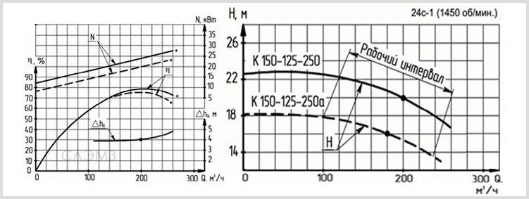 Графические характеристики К150-125-250 из паспорта