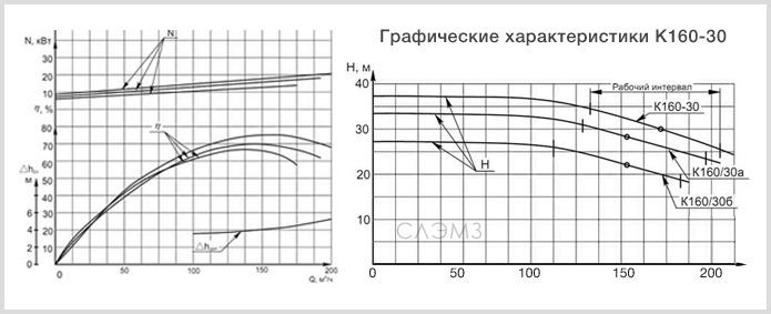 Графические характеристики К160/30 из паспорта