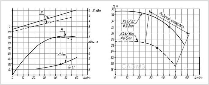 Графические характеристики К45/30 из паспорта