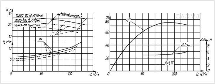Графические характеристики насоса 1Д200-90