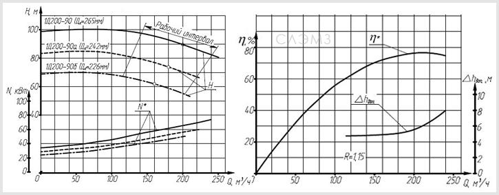 Графические характеристики насоса Д200-90