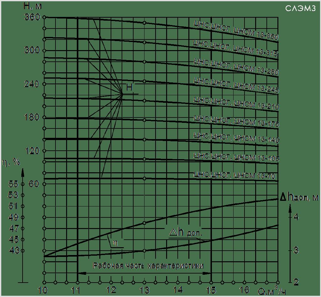 Графические характеристики ЦНС 13 из паспорта