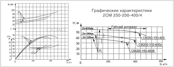 Графические характеристики 2СМ 250-200-400/6