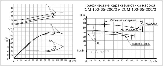 Графические характеристики СМ 100-65-200 и 2СМ 100-65-200
