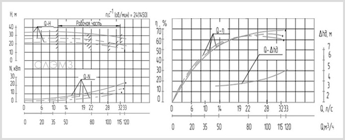 Графические характеристики СМ 125-80-315/4