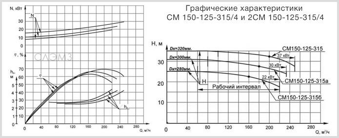 Графические характеристики СМ 150-125-315/4