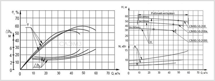 Графические характеристики СМ 80-50-200 и 2СМ 80-50-200