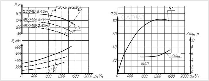 Графические характеристики насоса 1Д1250-125