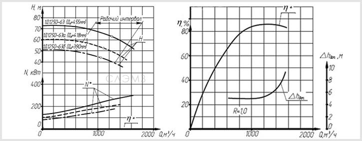 Графические характеристики насоса 1Д1250-63