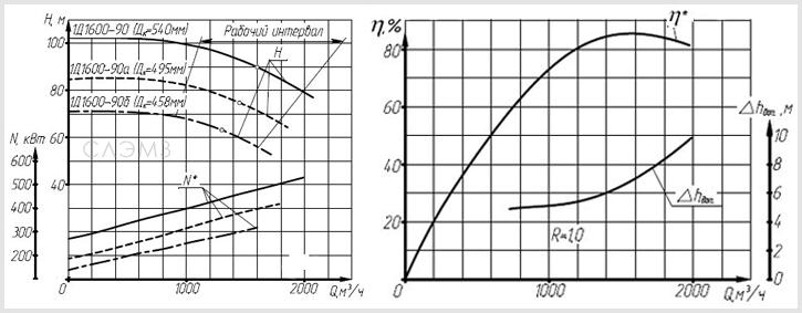 График рабочих характеристик насоса 1Д1600-9