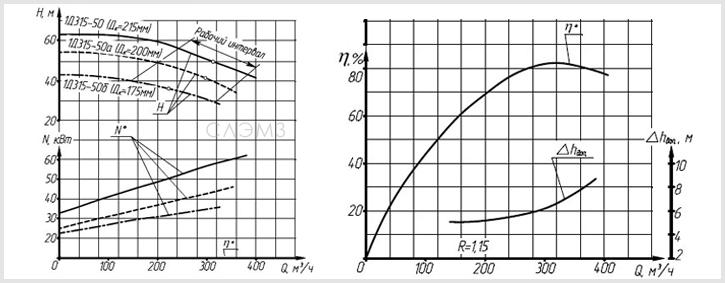Графические характеристики насоса 1Д 315-71, 1Д315-71а и 1Д315-71б