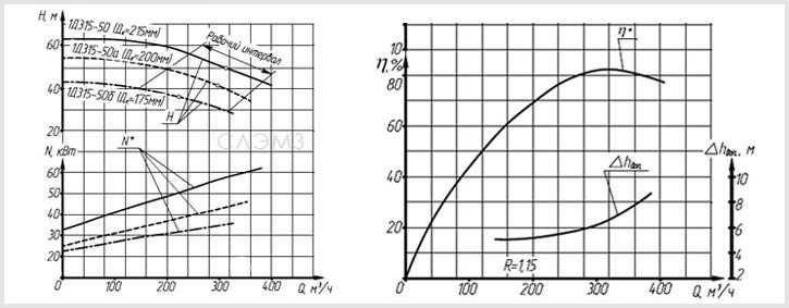 График рабочих характеристик насоса 1Д315-71