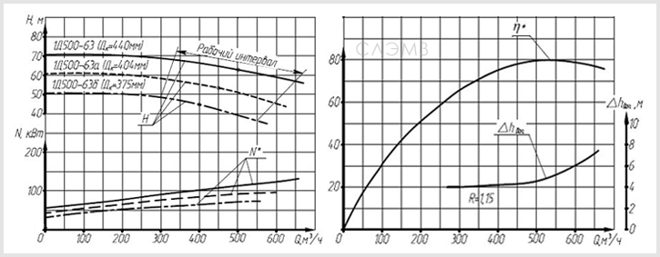 Графические характеристики насоса 1Д500-63
