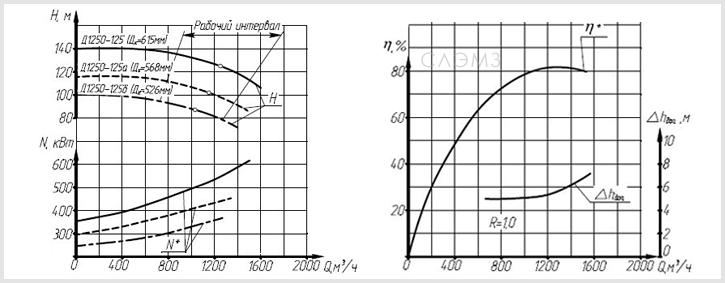 Графические характеристики насоса Д1250-125