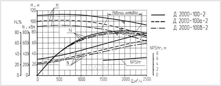 Графические характеристики насоса Д2000-100-2