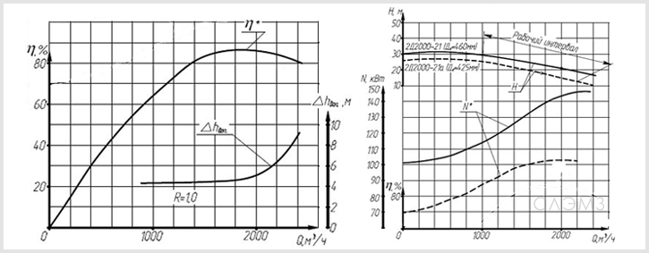 Графические характеристики насоса Д2000-21